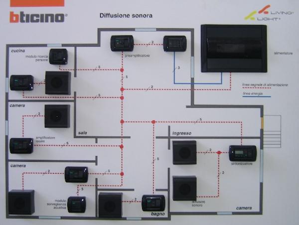 Pannelli didattici bticino - Impianto audio casa incasso ...